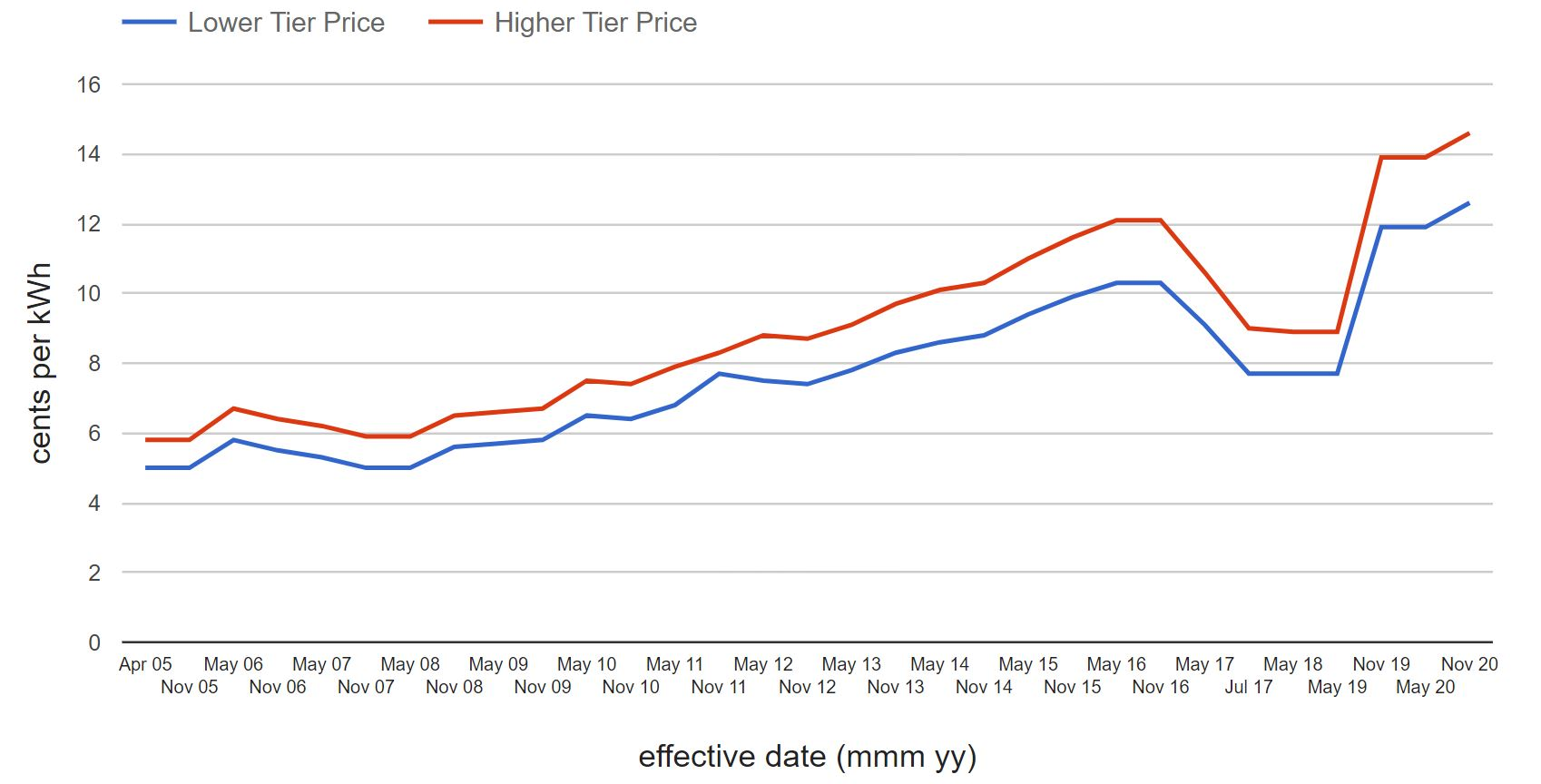 Chart - OED Tiered Electricity Prices (10+ years)