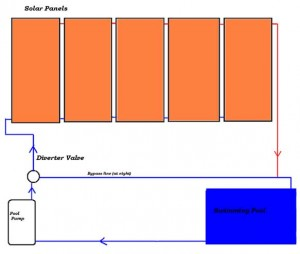 How solar pool heaters work