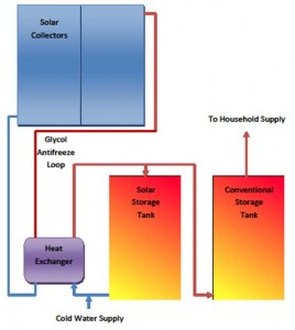 How solar water heater works