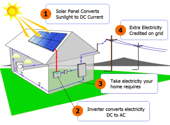 Solar Pv Systems Backup Power Ups Systems: Residential Grid Connected Photovoltaic (PV) Systems